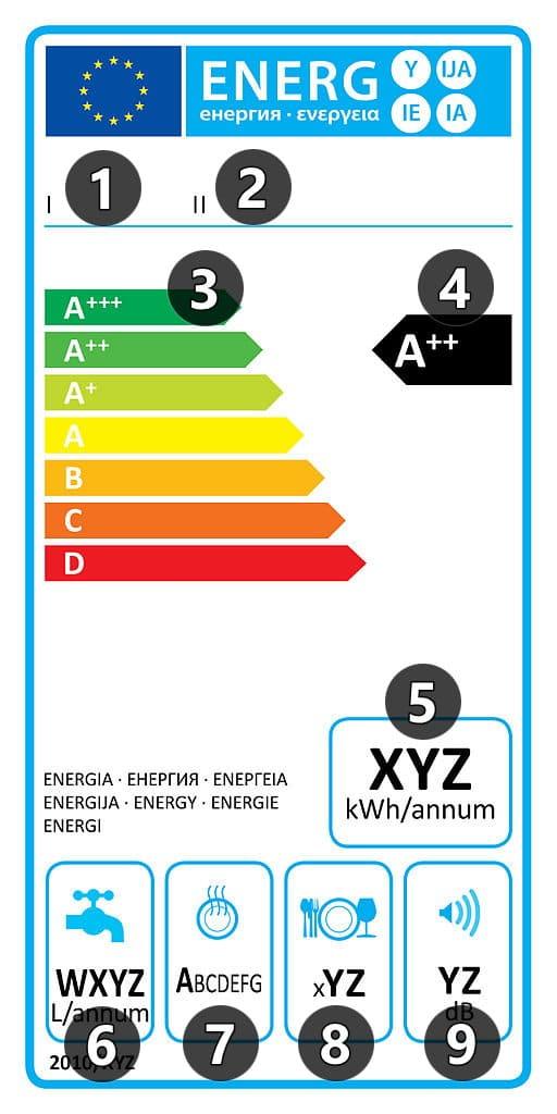 Etykieta energetyczna dla zmywarek - wlaczoszczedzanie.pl