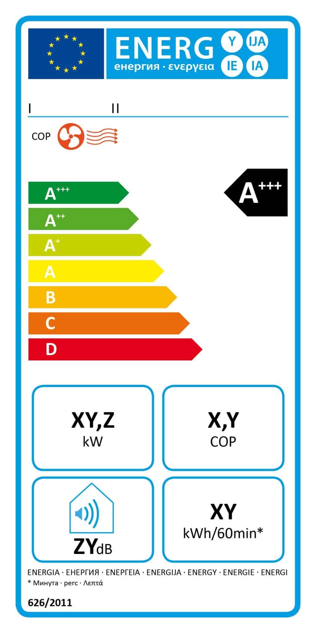 Etykieta energetyczna dla klimatyzatorów jednokanałowych z funkcją ogrzewania - wlaczoszczedzanie.pl