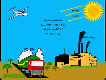 Wtórne zanieczyszczenie troposfery ozonem