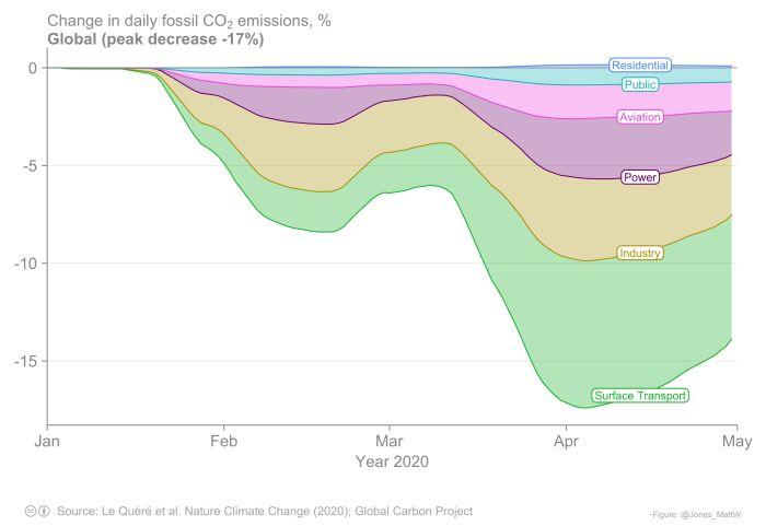 Spadek globalnych emisji CO2 w związku z pandemią COVID-19
