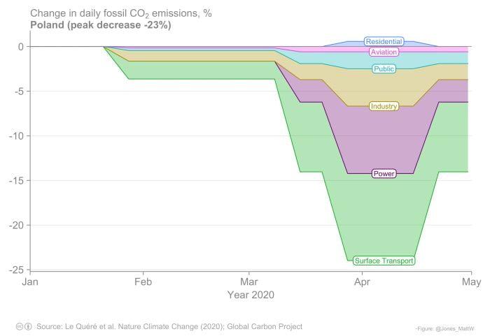 Spadek emisji CO2 w Polsce związku z pandemią COVID-19